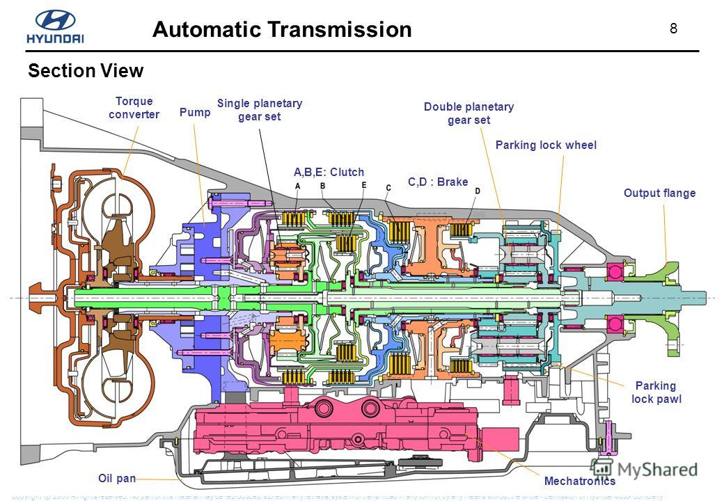 8 Automatic Transmission Copyright 2009 All rights reserved. No part of this material may be reproduced, stored in any retrieval system or transmitted in any form or by any means without the written permission of Hyundai Motor Company. Torque convert