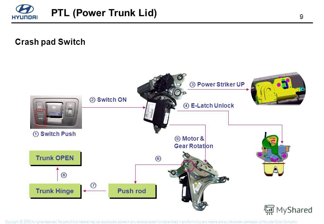 PTL (Power Trunk Lid) 9 Copyright 2009 All rights reserved. No part of this material may be reproduced, stored in any retrieval system or transmitted in any form or by any means without the written permission of Hyundai Motor Company. Crash pad Switc