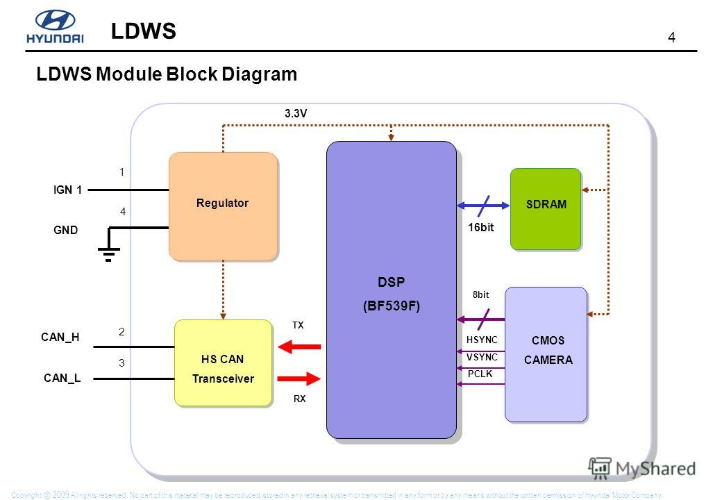4 LDWS Copyright 2009 All rights reserved. No part of this material may be reproduced, stored in any retrieval system or transmitted in any form or by any means without the written permission of Hyundai Motor Company. LDWS Module Block Diagram Regula