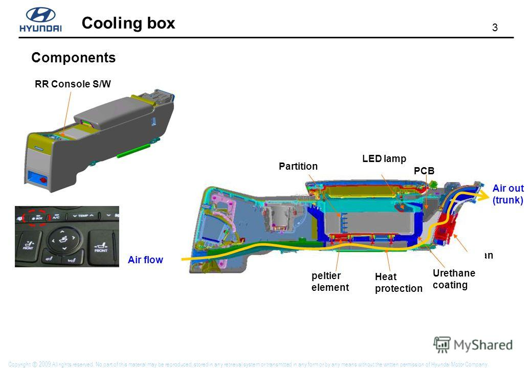 3 Cooling box Copyright 2009 All rights reserved. No part of this material may be reproduced, stored in any retrieval system or transmitted in any form or by any means without the written permission of Hyundai Motor Company. Components RR Console S/W