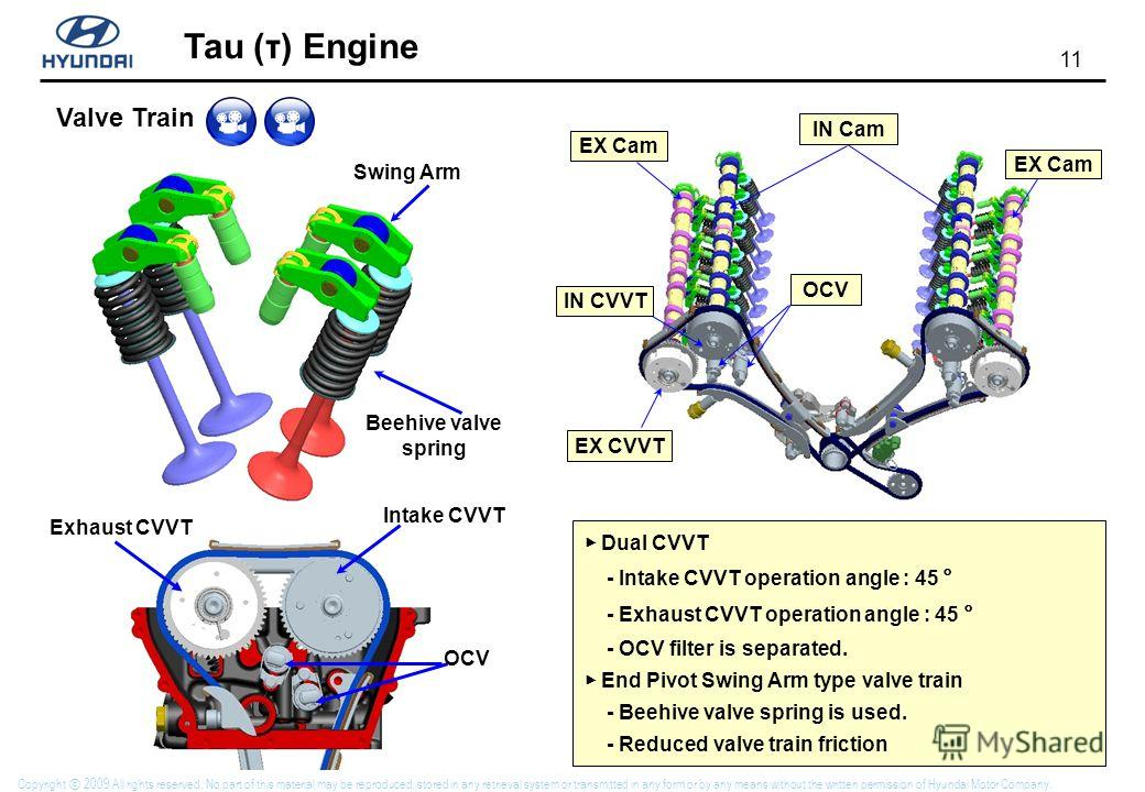 11 Tau (τ) Engine Copyright 2009 All rights reserved. No part of this material may be reproduced, stored in any retrieval system or transmitted in any form or by any means without the written permission of Hyundai Motor Company. IN Cam EX Cam OCV EX