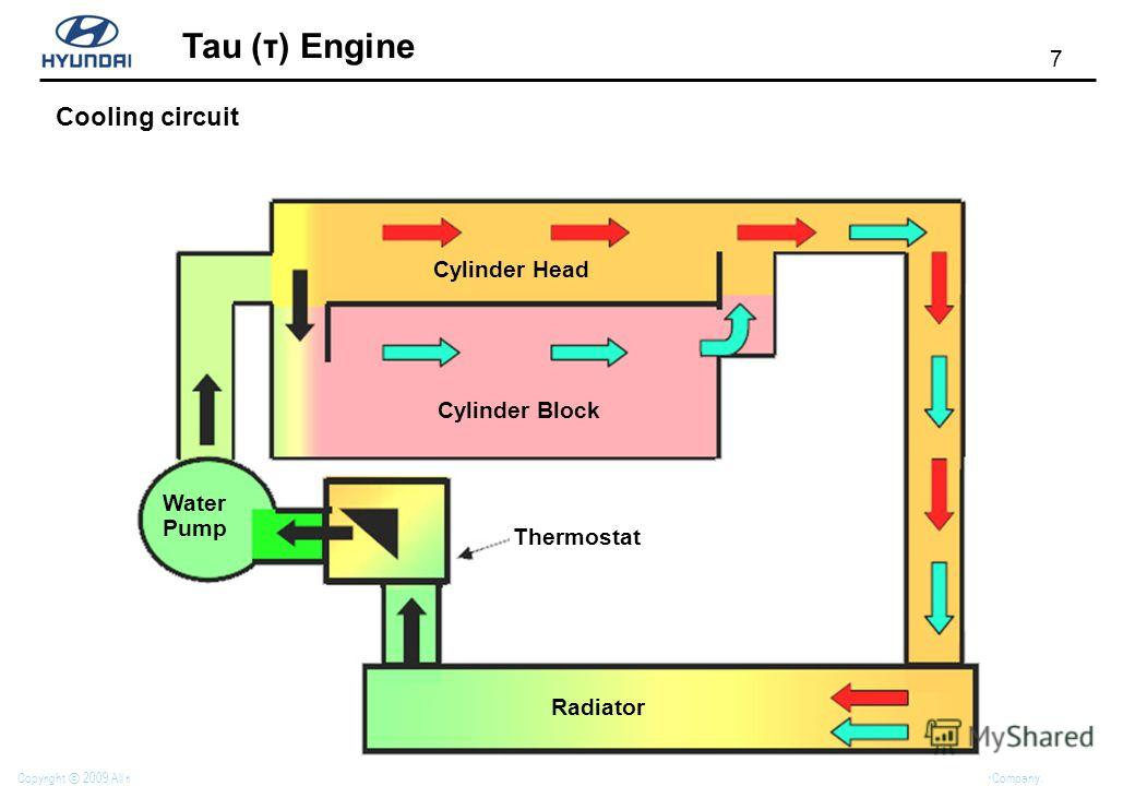 7 Tau (τ) Engine Copyright 2009 All rights reserved. No part of this material may be reproduced, stored in any retrieval system or transmitted in any form or by any means without the written permission of Hyundai Motor Company. Cooling circuit Water