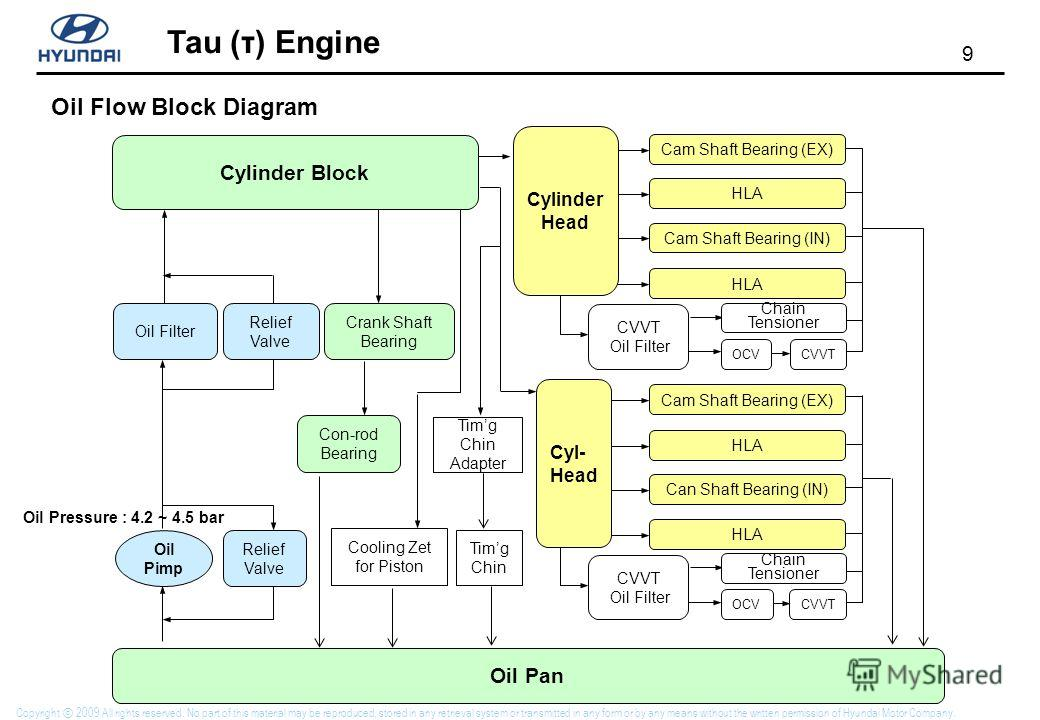 9 Tau (τ) Engine Copyright 2009 All rights reserved. No part of this material may be reproduced, stored in any retrieval system or transmitted in any form or by any means without the written permission of Hyundai Motor Company. Oil Filter Crank Shaft