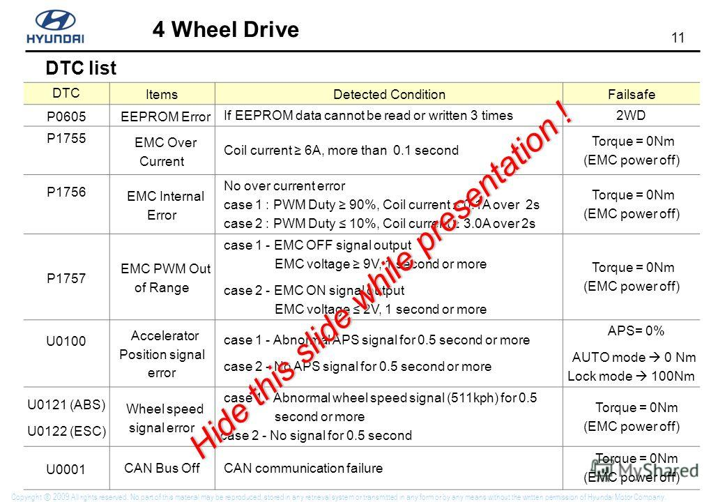 11 4 Wheel Drive Copyright 2009 All rights reserved. No part of this material may be reproduced, stored in any retrieval system or transmitted in any form or by any means without the written permission of Hyundai Motor Company. DTC list DTC ItemsDete