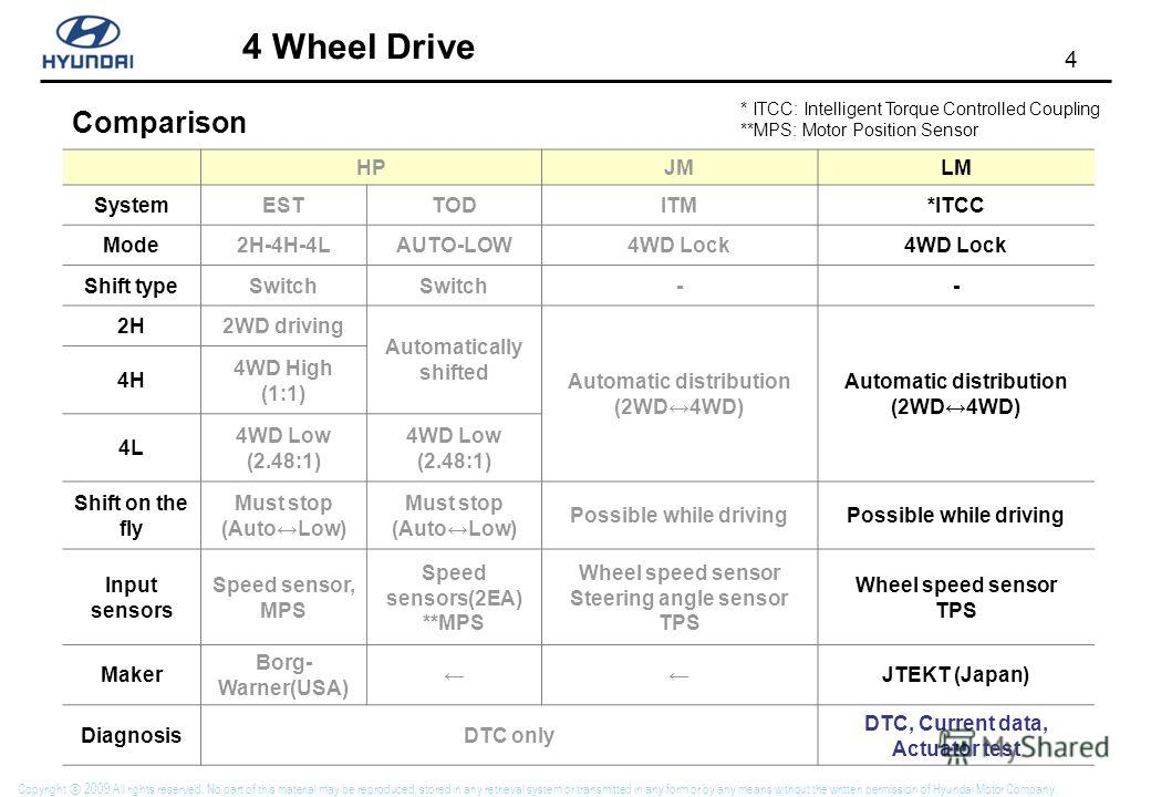 4 4 Wheel Drive Copyright 2009 All rights reserved. No part of this material may be reproduced, stored in any retrieval system or transmitted in any form or by any means without the written permission of Hyundai Motor Company. Comparison HPJMLM Syste