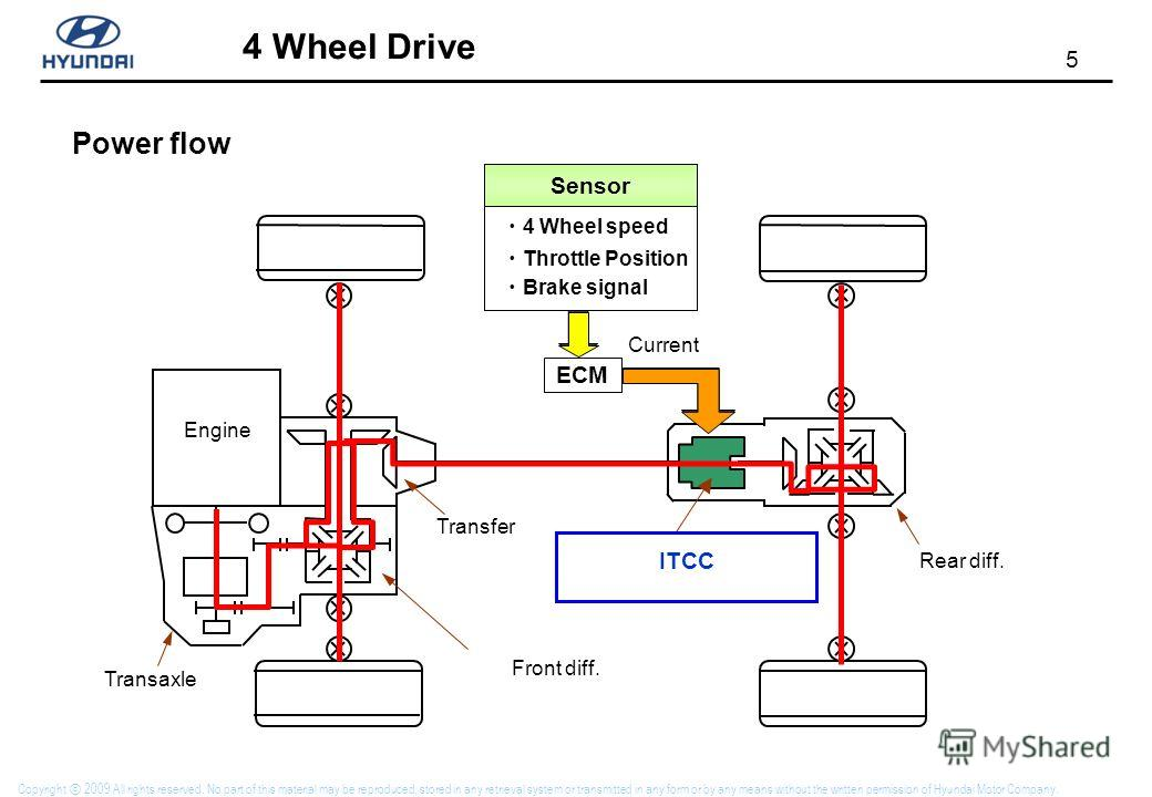 5 4 Wheel Drive Copyright 2009 All rights reserved. No part of this material may be reproduced, stored in any retrieval system or transmitted in any form or by any means without the written permission of Hyundai Motor Company. Power flow Engine Throt