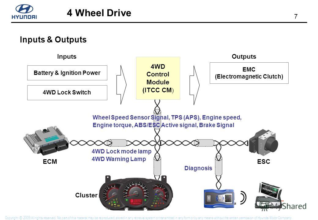 7 4 Wheel Drive Copyright 2009 All rights reserved. No part of this material may be reproduced, stored in any retrieval system or transmitted in any form or by any means without the written permission of Hyundai Motor Company. Inputs & Outputs 4WD Co