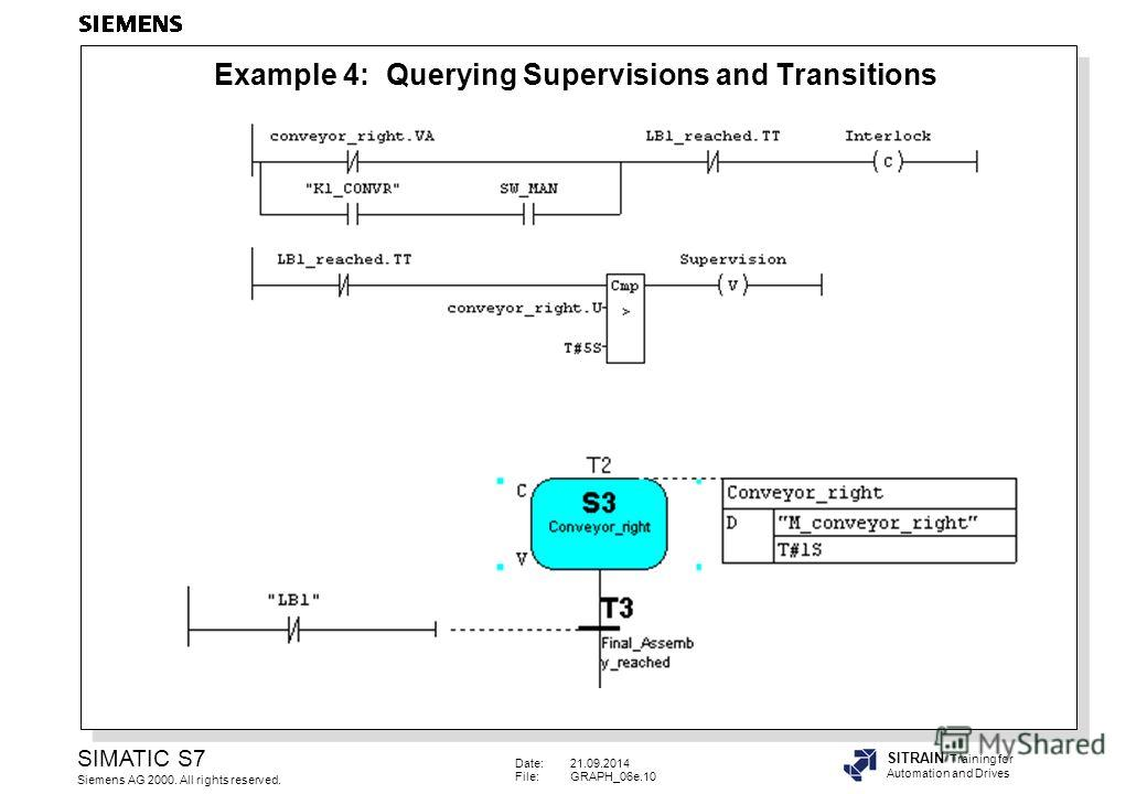 Date:21.09.2014 File:GRAPH_06e.10 SIMATIC S7 Siemens AG 2000. All rights reserved. SITRAIN Training for Automation and Drives Example 4: Querying Supervisions and Transitions