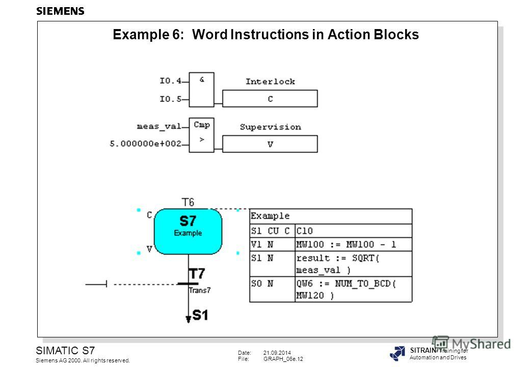 Date:21.09.2014 File:GRAPH_06e.12 SIMATIC S7 Siemens AG 2000. All rights reserved. SITRAIN Training for Automation and Drives Example 6: Word Instructions in Action Blocks