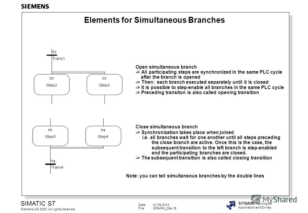 Date:21.09.2014 File:GRAPH_06e.18 SIMATIC S7 Siemens AG 2000. All rights reserved. SITRAIN Training for Automation and Drives Open simultaneous branch -> All participating steps are synchronized in the same PLC cycle after the branch is opened -> The