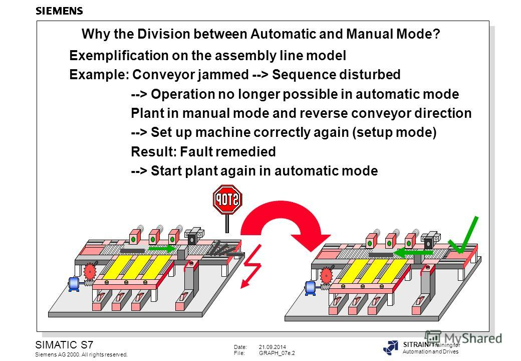 Date:21.09.2014 File:GRAPH_07e.2 SIMATIC S7 Siemens AG 2000. All rights reserved. SITRAIN Training for Automation and Drives Exemplification on the assembly line model Example: Conveyor jammed --> Sequence disturbed --> Operation no longer possible i