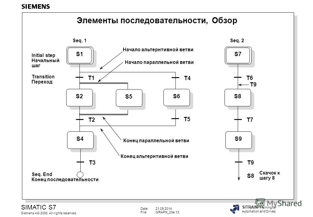 Date:21.09.2014 File:GRAPH_03e.13 SIMATIC S7 Siemens AG 2000. All rights reserved. SITRAIN Training for Automation and Drives S1 S2 T1 T2 S4 T3 Initial step Начальный шаг Transition Переход S5S6 T4 T5 Seq. End Конец последовательности Начало альтерна