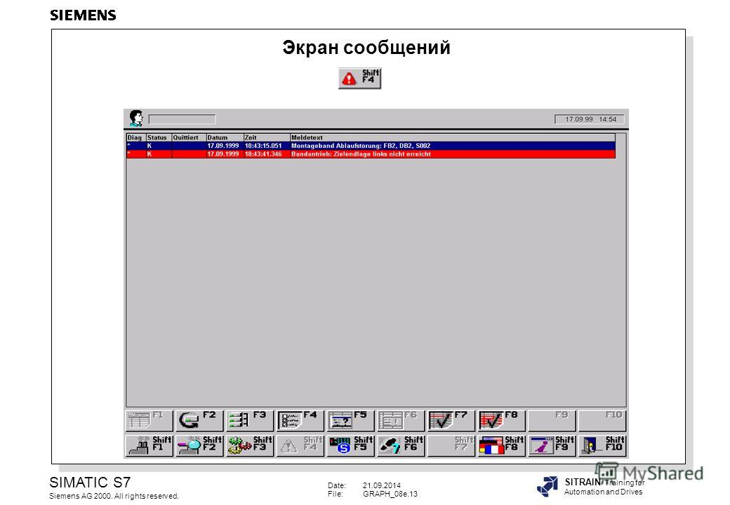 Date:21.09.2014 File:GRAPH_08e.13 SIMATIC S7 Siemens AG 2000. All rights reserved. SITRAIN Training for Automation and Drives Экран сообщений