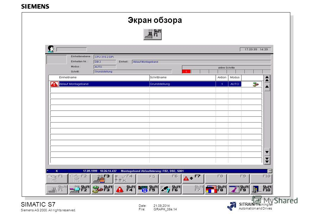 Date:21.09.2014 File:GRAPH_08e.14 SIMATIC S7 Siemens AG 2000. All rights reserved. SITRAIN Training for Automation and Drives Экран обзора