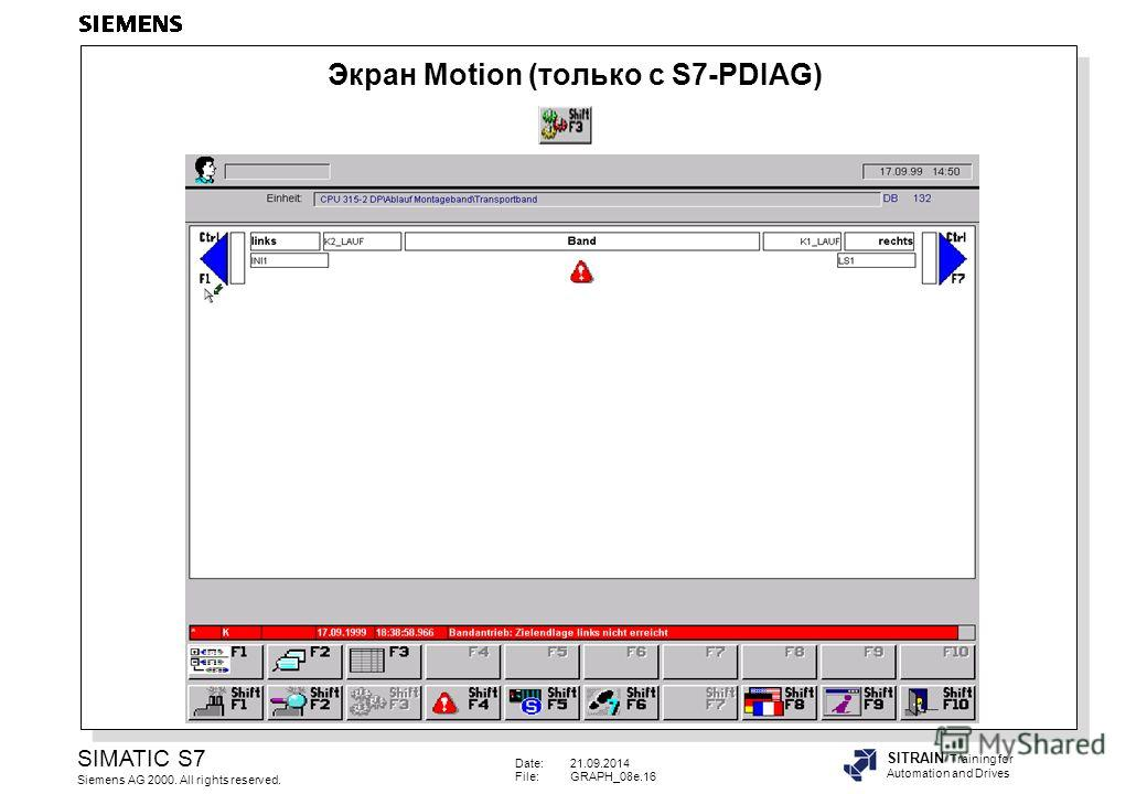 Date:21.09.2014 File:GRAPH_08e.16 SIMATIC S7 Siemens AG 2000. All rights reserved. SITRAIN Training for Automation and Drives Экран Motion (только с S7-PDIAG)