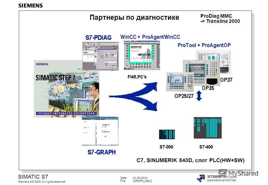 Date:21.09.2014 File:GRAPH_08e.2 SIMATIC S7 Siemens AG 2000. All rights reserved. SITRAIN Training for Automation and Drives ProDiag MMC -> Transline 2000 C7, SINUMERIK 840D, слот PLC(HW+SW) Партнеры по диагностике