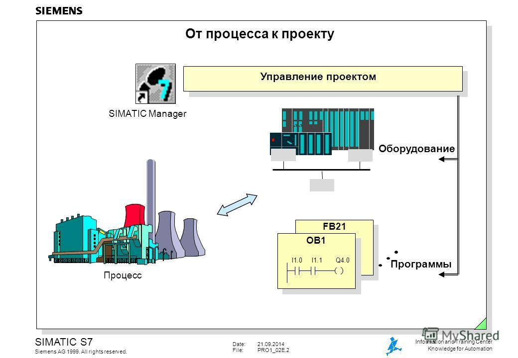 Date:21.09.2014 File:PRO1_02E.2 SIMATIC S7 Siemens AG 1999. All rights reserved. Information and Training Center Knowledge for Automation От процесса к проекту FB21 Оборудование Программы Управление проектом Процесс OB1 SIMATIC Manager I1.0I1.1Q4.0