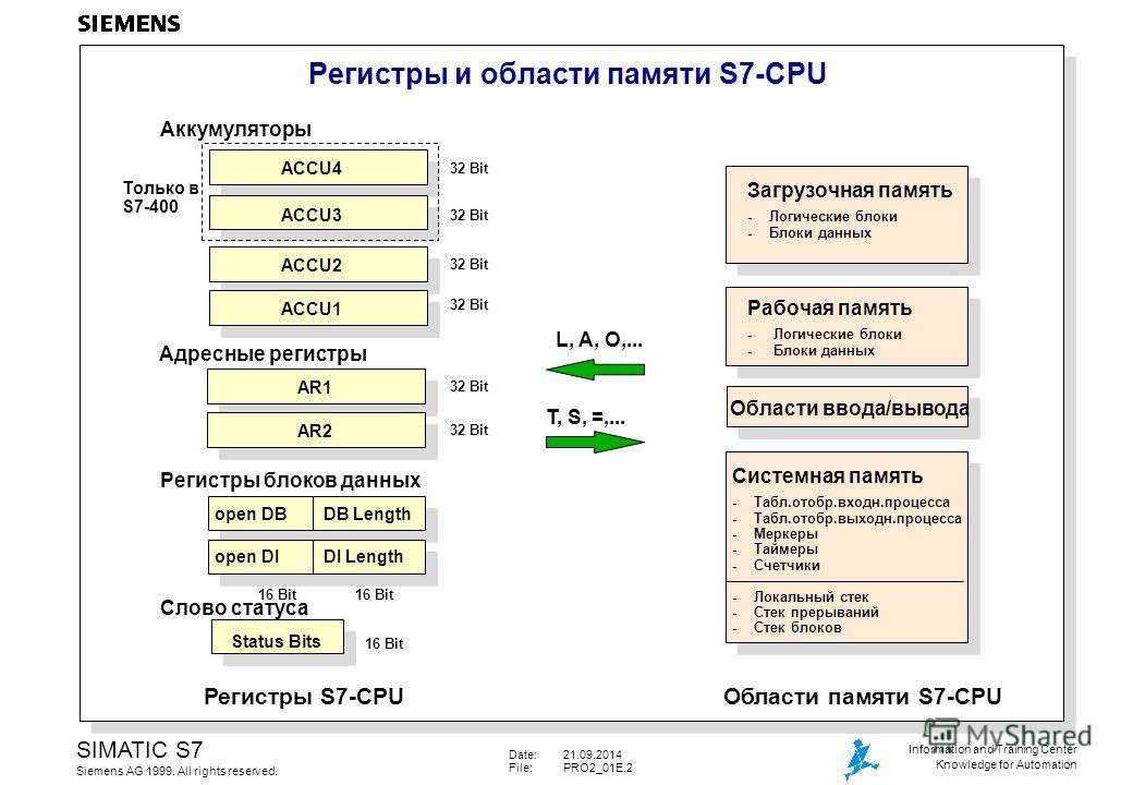 Date:21.09.2014 File:PRO2_01E.2 SIMATIC S7 Siemens AG 1999. All rights reserved. Information and Training Center Knowledge for Automation Регистры и области памяти S7-CPU Аккумуляторы ACCU1 ACCU4 ACCU3 ACCU2 Только в S7-400 AR2 AR1 Адресные регистры