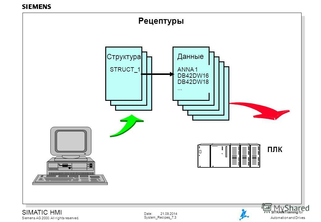 Date: 21.09.2014 System_Recipes_7.3 SIMATIC HMI Siemens AG 2000. All rights reserved. SITRAINTraining for Automation and Drives Рецептуры Структура STRUCT_1 Данные ANNA 1 DB42DW16 DB42DW18...