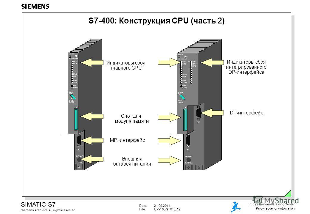 Date:21.09.2014 File:UPPROG_01E.12 SIMATIC S7 Siemens AG 1999. All rights reserved. Information and Training Center Knowledge for Automation S7-400: Конструкция CPU (часть 2) Индикаторы сбоя главного CPU Слот для модуля памяти MPI-интерфейс Внешняя б