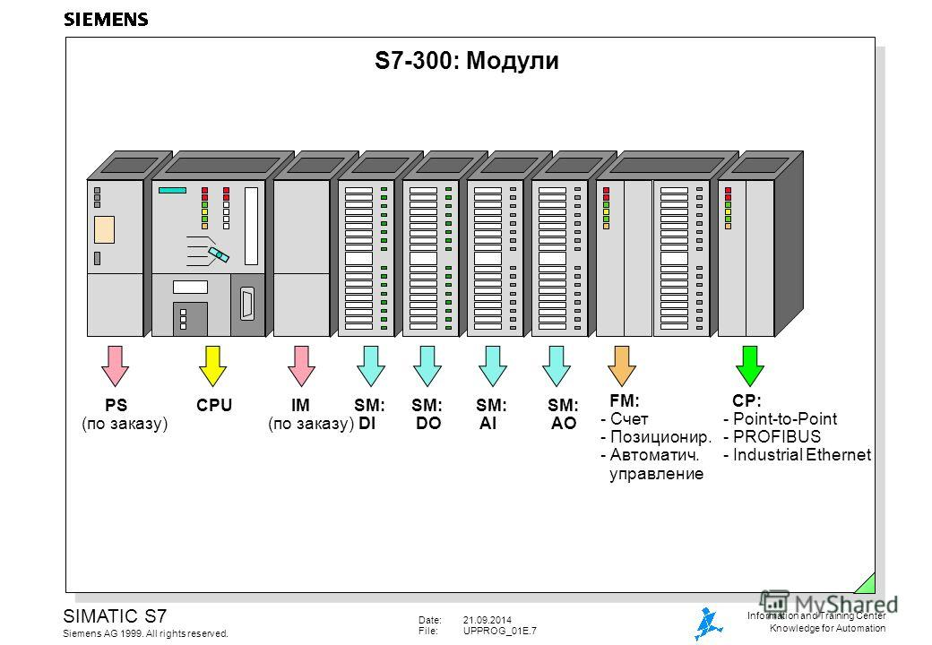Date:21.09.2014 File:UPPROG_01E.7 SIMATIC S7 Siemens AG 1999. All rights reserved. Information and Training Center Knowledge for Automation S7-300: Модули PS (по заказу) CPU IM (по заказу) SM: DI SM: DO SM: AI SM: AO FM: - Счет - Позиционир. - Автома