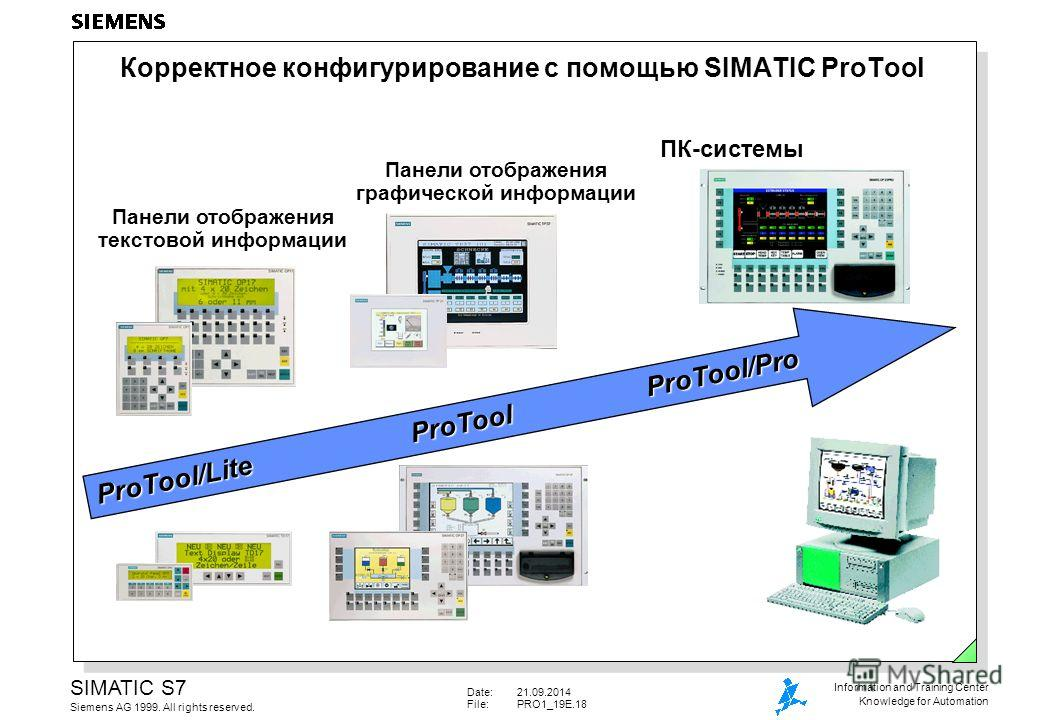 Date:21.09.2014 File:PRO1_19E.18 SIMATIC S7 Siemens AG 1999. All rights reserved. Information and Training Center Knowledge for Automation Панели отображения текстовой информации Панели отображения графической информации ПК-системы Корректное конфигу