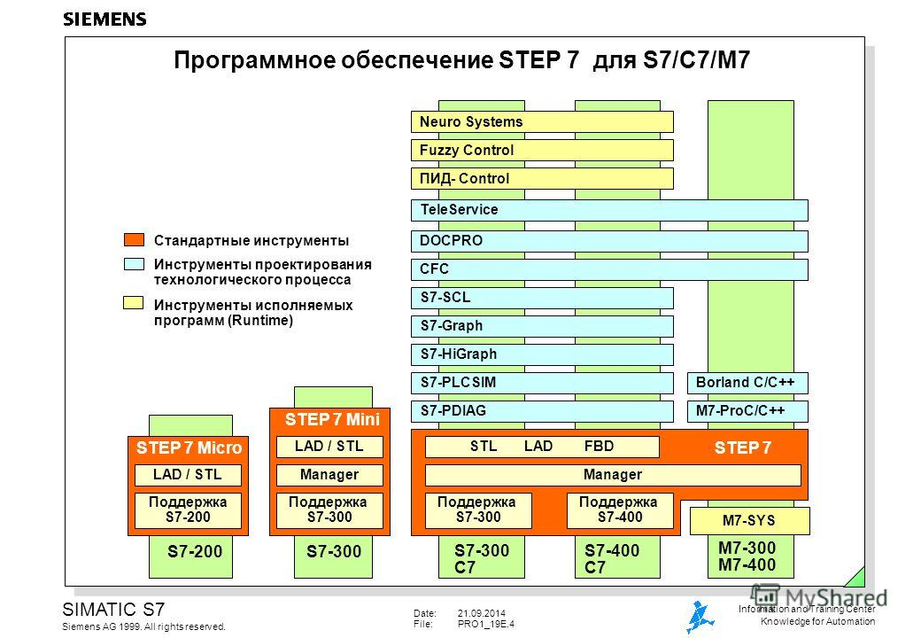 Date:21.09.2014 File:PRO1_19E.4 SIMATIC S7 Siemens AG 1999. All rights reserved. Information and Training Center Knowledge for Automation Программное обеспечение STEP 7 для S7/C7/M7 STEP 7 Mini Стандартные инструменты Инструменты проектирования техно
