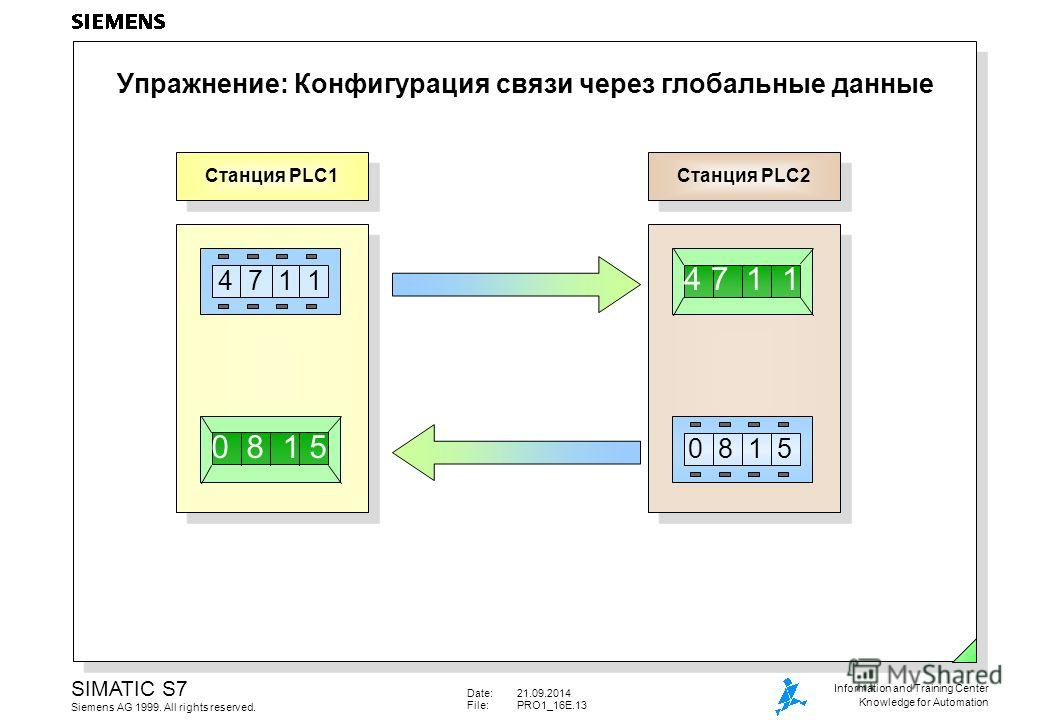 Date:21.09.2014 File:PRO1_16E.13 SIMATIC S7 Siemens AG 1999. All rights reserved. Information and Training Center Knowledge for Automation Упражнение: Конфигурация связи через глобальные данные Станция PLC1 Станция PLC2 0 8 1 5 0 8 1 5 4 7 1 1 4 7 1