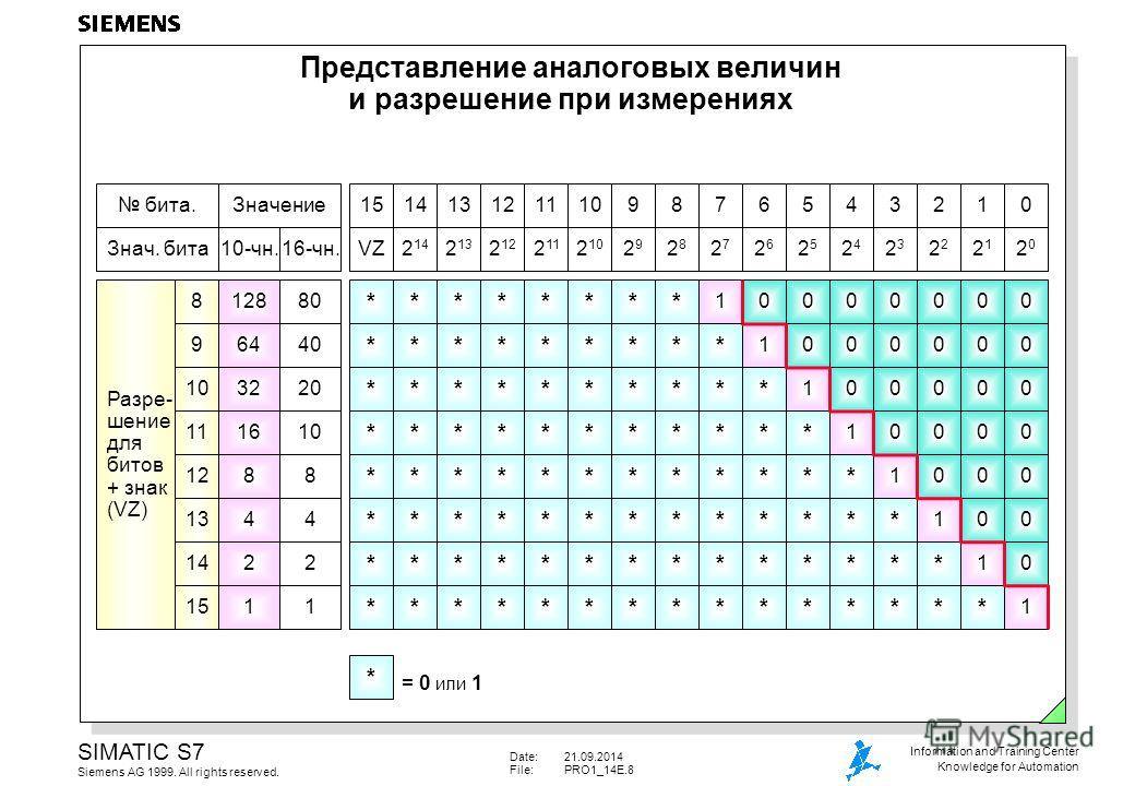 Date:21.09.2014 File:PRO1_14E.8 SIMATIC S7 Siemens AG 1999. All rights reserved. Information and Training Center Knowledge for Automation Представление аналоговых величин и разрешение при измерениях 2020 21212 2323 2424 2525 2626 2727 2828 2929 2 10