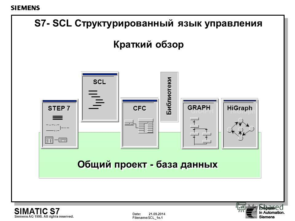 Date: 21.09.2014 Filename:SCL_1e.1 SIMATIC S7 Siemens AG 1998. All rights reserved. Общий проект - база данных CFC SCL STEP 7 Библиотеки GRAPH HiGraph S7- SCL Структурированный язык управления Краткий обзор