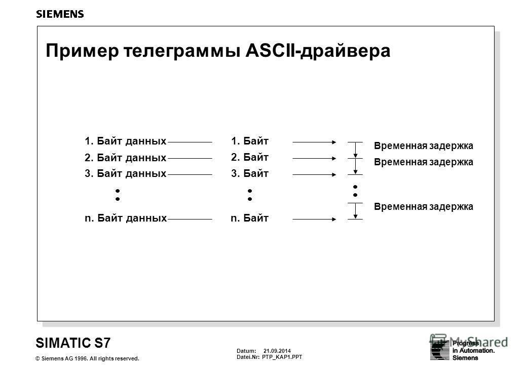 Datum: 21.09.2014 Datei.Nr:PTP_KAP1. PPT SIMATIC S7 © Siemens AG 1996. All rights reserved. Пример телеграммы ASCII-драйвера 1. Байт 2. Байт 3. Байт Временная задержка 1. Байт данных 2. Байт данных 3. Байт данных n. Байт n. Байт данных Временная заде