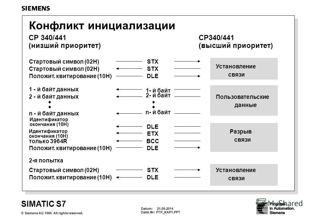 Datum: 21.09.2014 Datei.Nr:PTP_KAP1. PPT SIMATIC S7 © Siemens AG 1996. All rights reserved. Конфликт инициализации CP 340/441 (низший приоритет) CP340/441 (высший приоритет) Пользовательские данные 1 - й байт данных 1- й байт Разрыв связи Идентификат