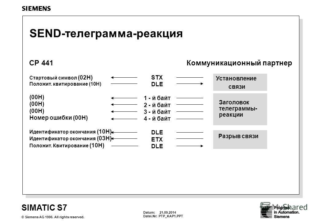 Datum: 21.09.2014 Datei.Nr:PTP_KAP1. PPT SIMATIC S7 © Siemens AG 1996. All rights reserved. SEND-телеграмма-реакция CP 441Коммуникационный партнер STX DLE 1 - й байт 2 - й байт 3 - й байт 4 - й байт DLE ETX DLE Стартовый символ (02H) Положит. квитиро