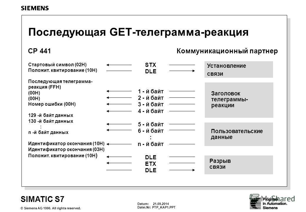Datum: 21.09.2014 Datei.Nr:PTP_KAP1. PPT SIMATIC S7 © Siemens AG 1996. All rights reserved. Последующая GET-телеграмма-реакция Коммуникационный партнерCP 441 STX DLE 1 - й байт 2 - й байт 3 - й байт 4 - й байт 5 - й байт 6 - й байт : n - й байт DLE E