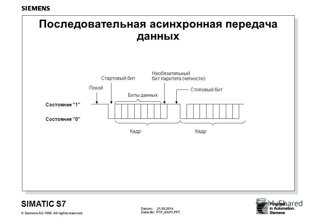 Datum: 21.09.2014 Datei.Nr:PTP_KAP1. PPT SIMATIC S7 © Siemens AG 1996. All rights reserved. Последовательная асинхронная передача данных Состояние