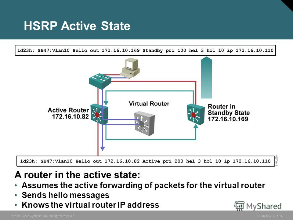 © 2006 Cisco Systems, Inc. All rights reserved. BCMSN v3.05-14 A router in the active state: Assumes the active forwarding of packets for the virtual router Sends hello messages Knows the virtual router IP address HSRP Active State