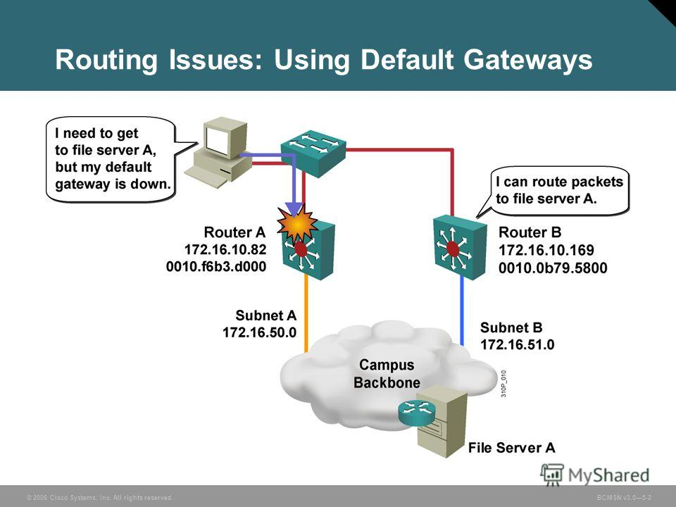 © 2006 Cisco Systems, Inc. All rights reserved. BCMSN v3.05-2 Routing Issues: Using Default Gateways