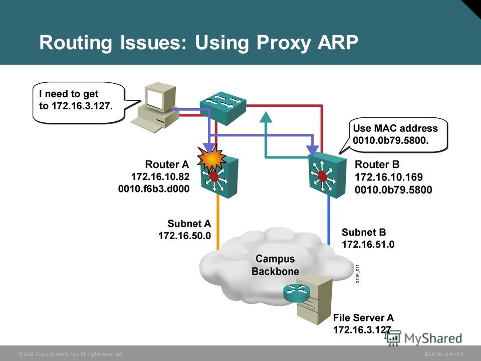 © 2006 Cisco Systems, Inc. All rights reserved. BCMSN v3.05-3 Routing Issues: Using Proxy ARP