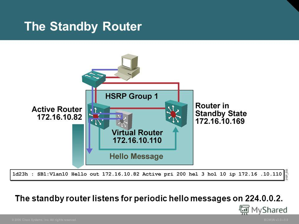 © 2006 Cisco Systems, Inc. All rights reserved. BCMSN v3.05-9 The Standby Router The standby router listens for periodic hello messages on 224.0.0.2.