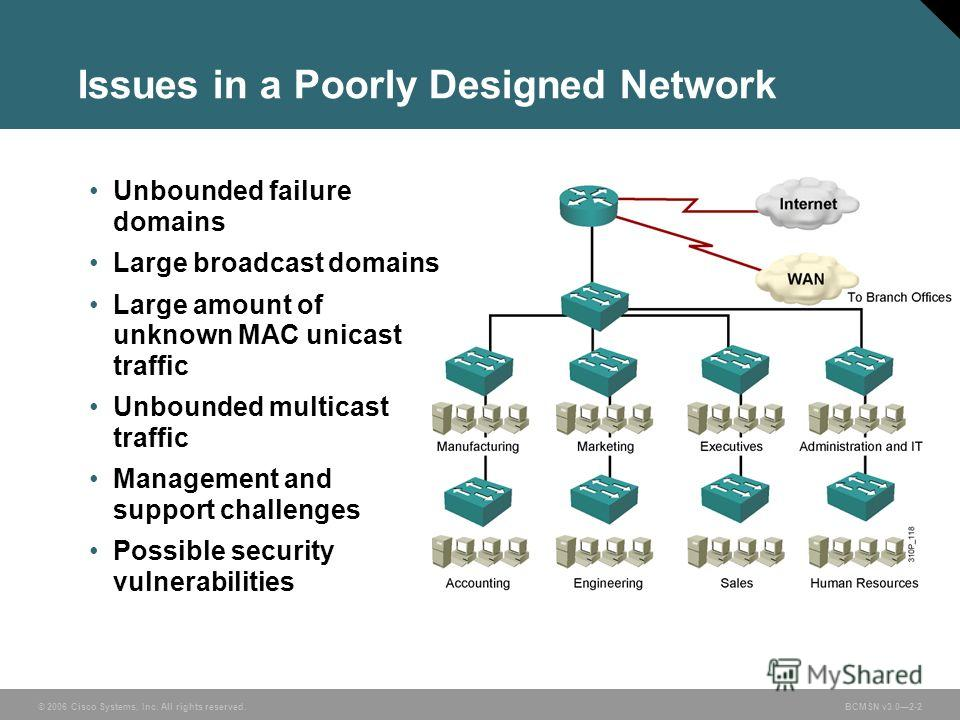 © 2006 Cisco Systems, Inc. All rights reserved.BCMSN v3.02-2 Issues in a Poorly Designed Network Unbounded failure domains Large broadcast domains Large amount of unknown MAC unicast traffic Unbounded multicast traffic Management and support challeng