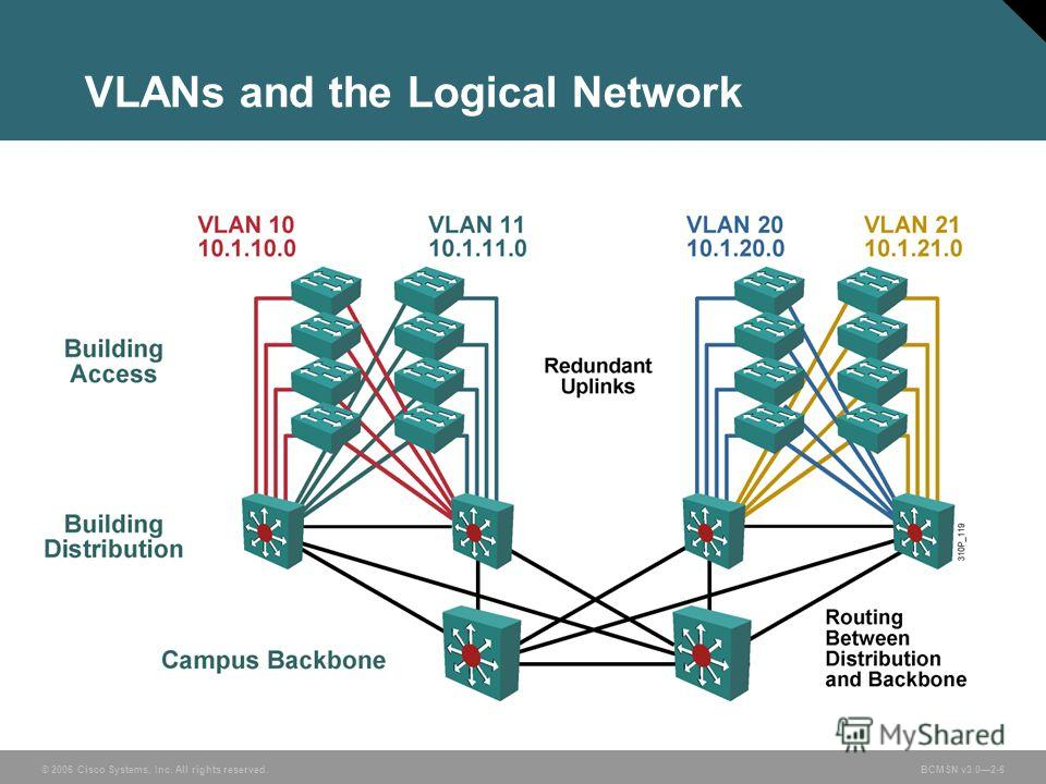 © 2006 Cisco Systems, Inc. All rights reserved.BCMSN v3.02-6 VLANs and the Logical Network
