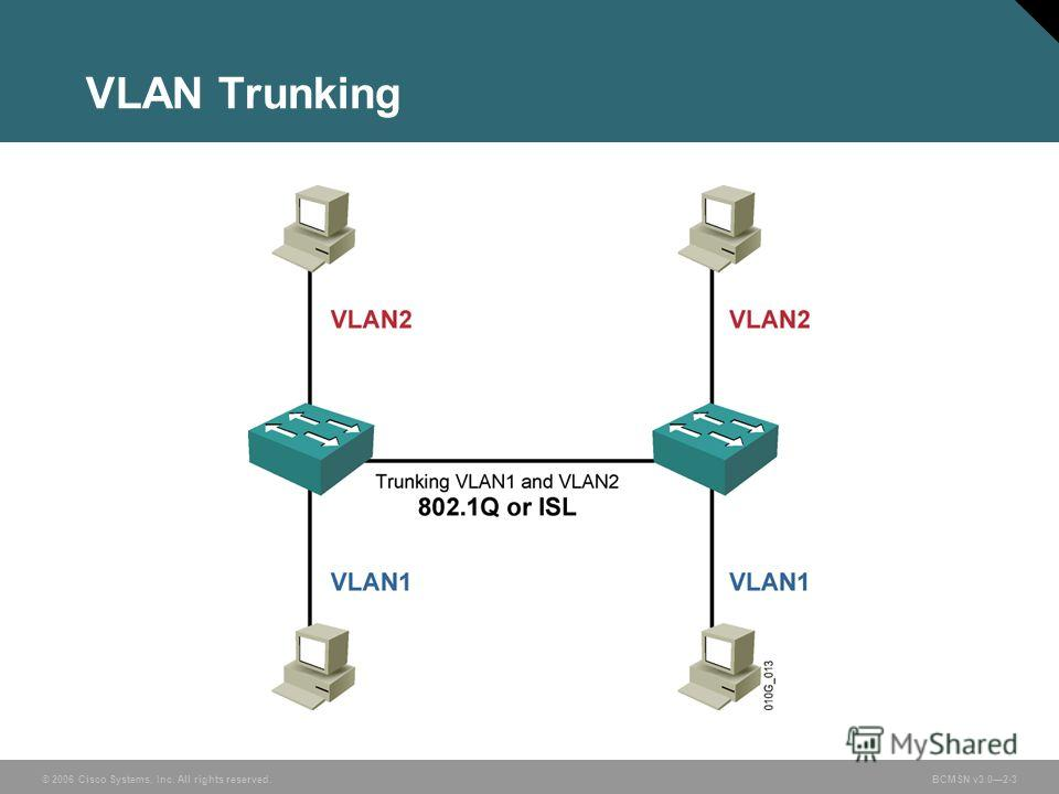 © 2006 Cisco Systems, Inc. All rights reserved.BCMSN v3.02-3 VLAN Trunking