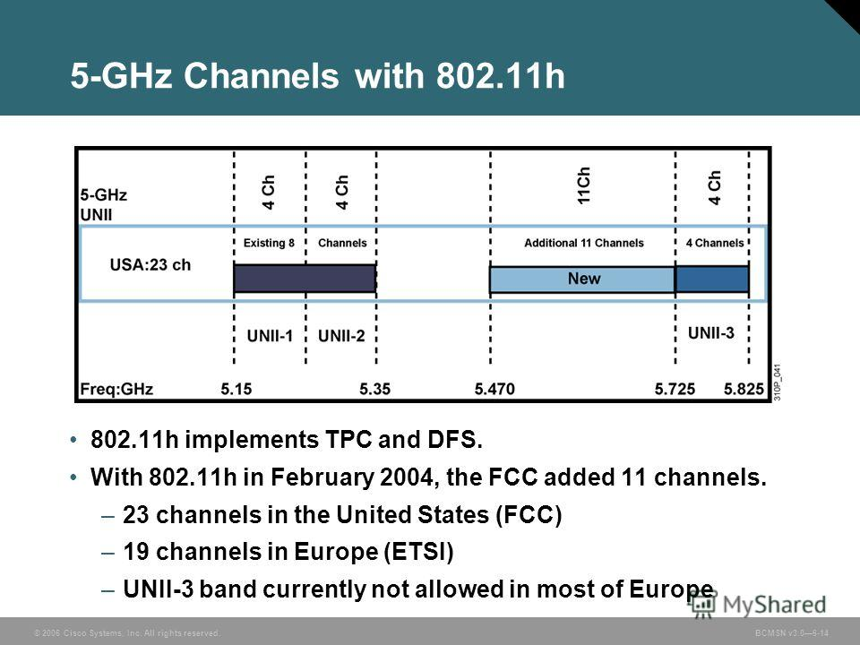 © 2006 Cisco Systems, Inc. All rights reserved. BCMSN v3.06-14 802.11h implements TPC and DFS. With 802.11h in February 2004, the FCC added 11 channels. –23 channels in the United States (FCC) –19 channels in Europe (ETSI) –UNII-3 band currently not