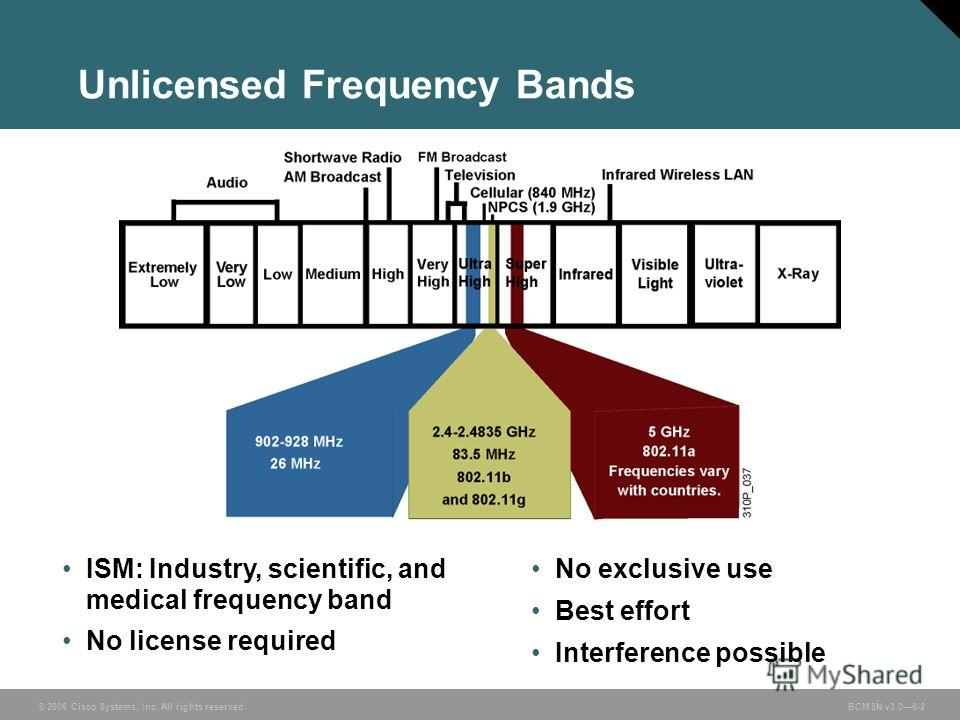 © 2006 Cisco Systems, Inc. All rights reserved. BCMSN v3.06-2 Unlicensed Frequency Bands ISM: Industry, scientific, and medical frequency band No license required No exclusive use Best effort Interference possible