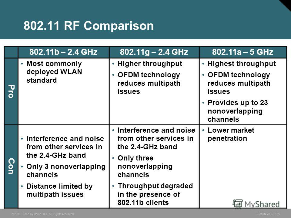 © 2006 Cisco Systems, Inc. All rights reserved. BCMSN v3.06-20 802.11 RF Comparison 802.11b – 2.4 GHz802.11g – 2.4 GHz802.11a – 5 GHz Pro Most commonly deployed WLAN standard Higher throughput OFDM technology reduces multipath issues Highest throughp