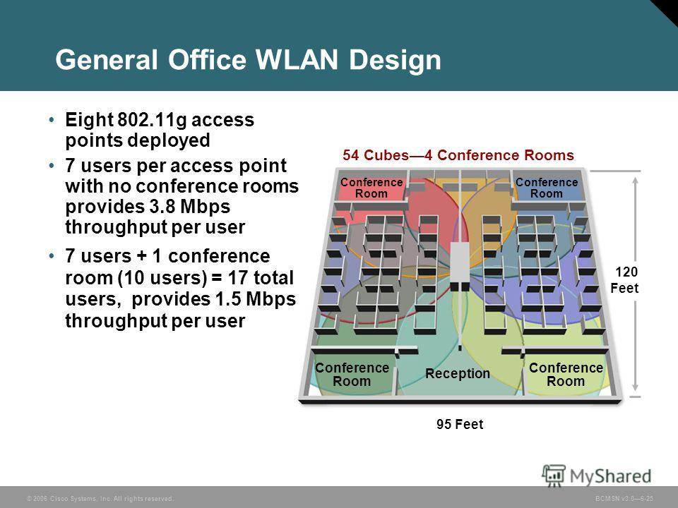 © 2006 Cisco Systems, Inc. All rights reserved. BCMSN v3.06-25 General Office WLAN Design Eight 802.11g access points deployed 7 users per access point with no conference rooms provides 3.8 Mbps throughput per user 7 users + 1 conference room (10 use