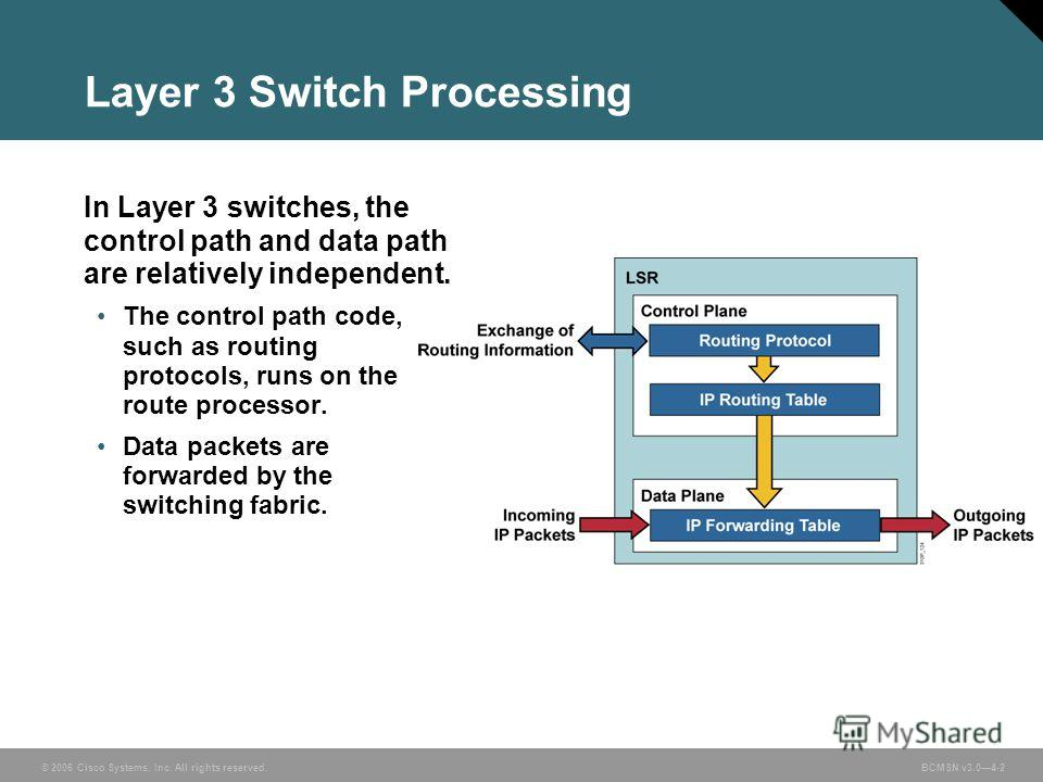 © 2006 Cisco Systems, Inc. All rights reserved. BCMSN v3.04-2 Layer 3 Switch Processing In Layer 3 switches, the control path and data path are relatively independent. The control path code, such as routing protocols, runs on the route processor. Dat