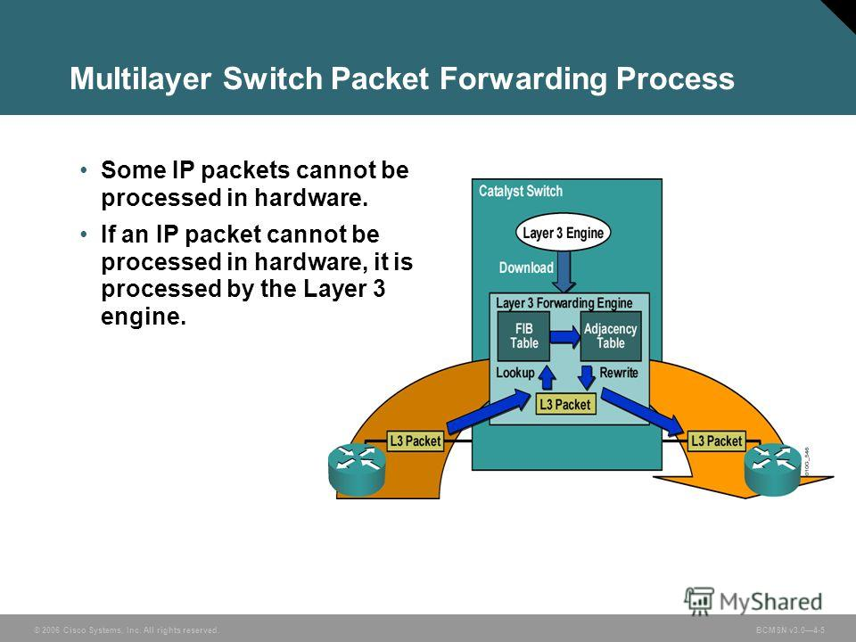 © 2006 Cisco Systems, Inc. All rights reserved. BCMSN v3.04-5 Multilayer Switch Packet Forwarding Process Some IP packets cannot be processed in hardware. If an IP packet cannot be processed in hardware, it is processed by the Layer 3 engine.