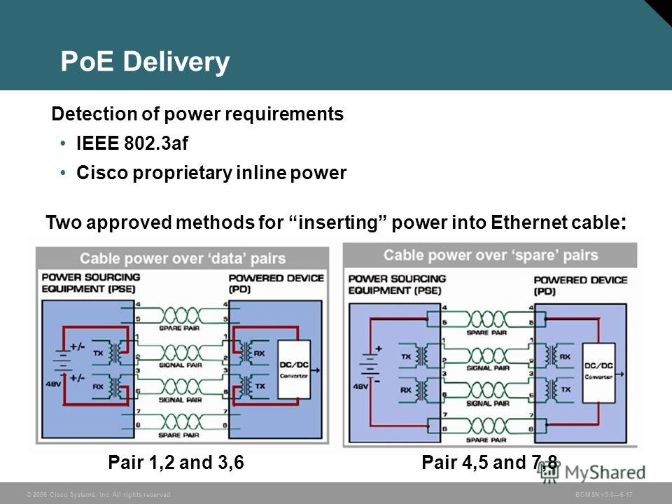 © 2006 Cisco Systems, Inc. All rights reserved.BCMSN v3.06-17 PoE Delivery Pair 1,2 and 3,6Pair 4,5 and 7,8 Two approved methods for inserting power into Ethernet cable : Detection of power requirements IEEE 802.3af Cisco proprietary inline power