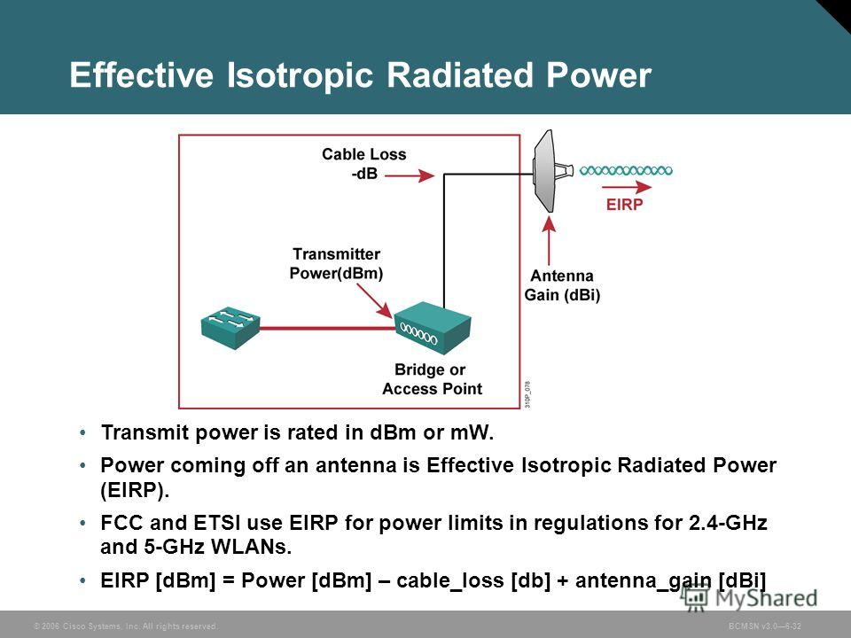 © 2006 Cisco Systems, Inc. All rights reserved.BCMSN v3.06-32 Effective Isotropic Radiated Power Transmit power is rated in dBm or mW. Power coming off an antenna is Effective Isotropic Radiated Power (EIRP). FCC and ETSI use EIRP for power limits in